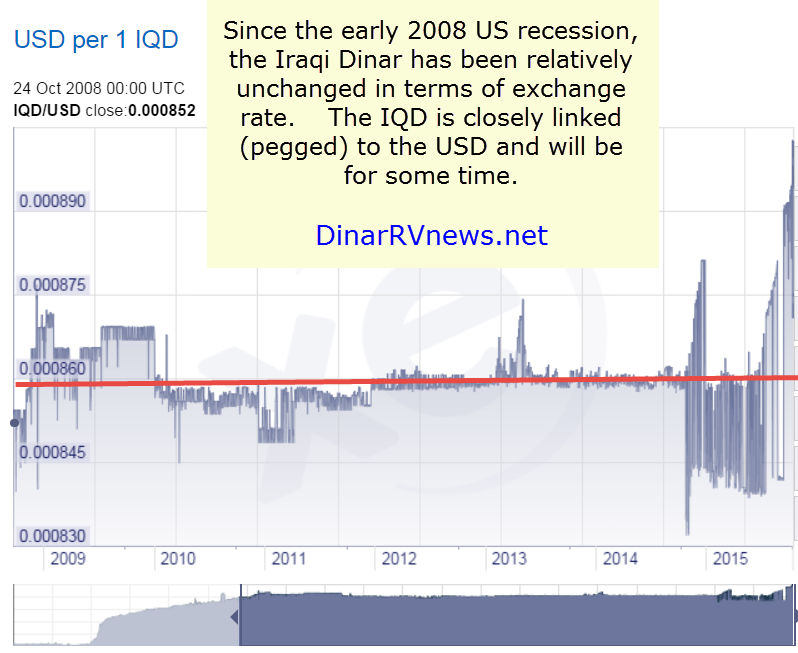 Iqd to usd forex
